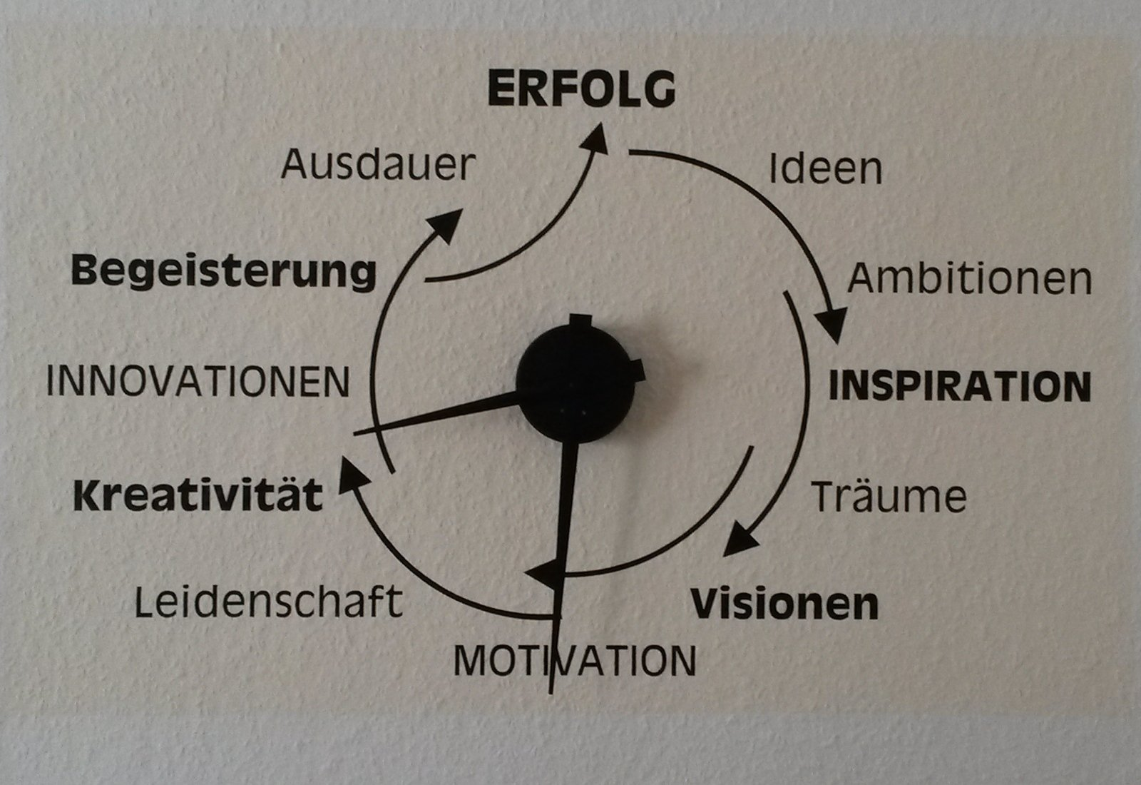 Motivationsuhr